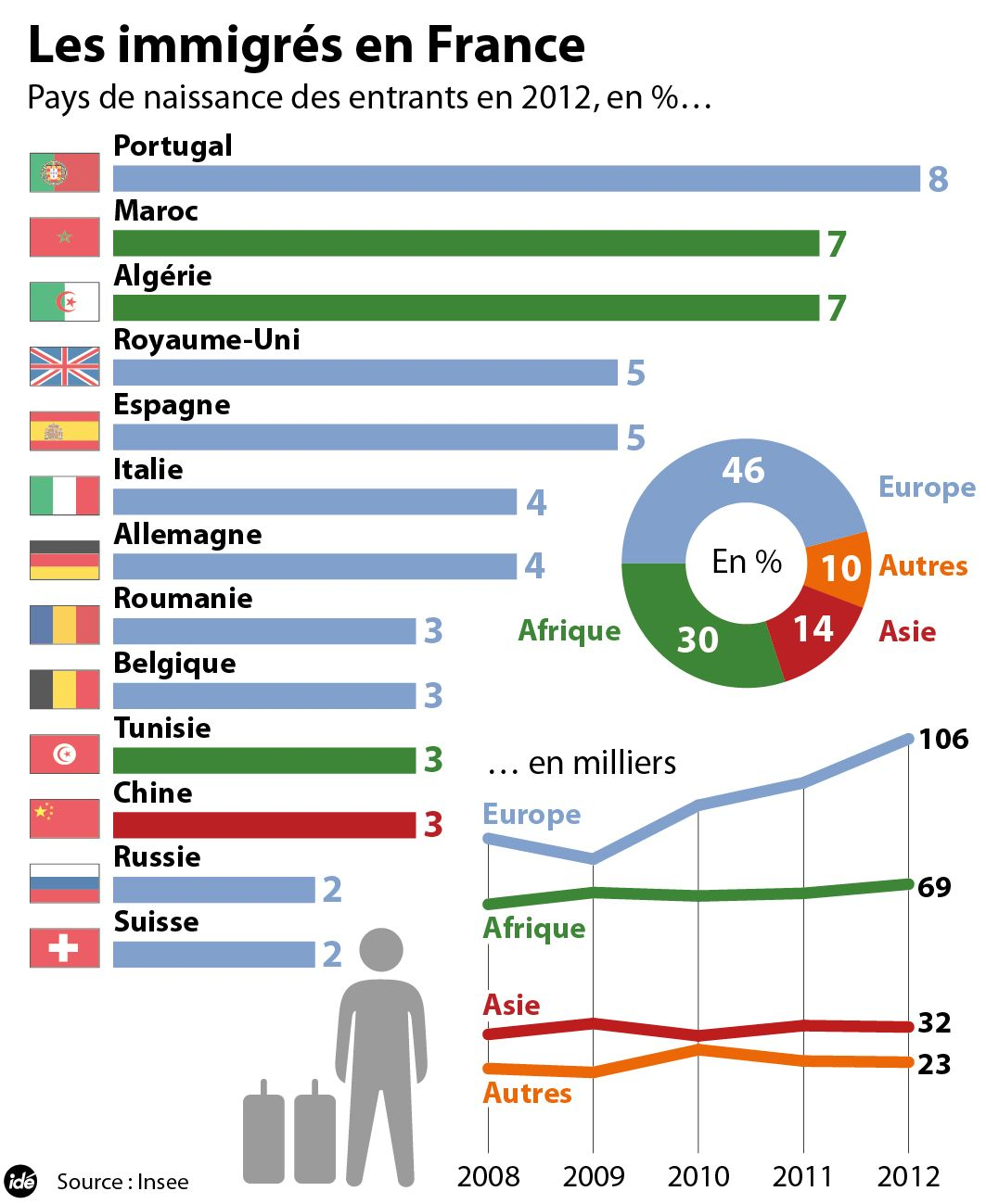 Resultado de imagen de chiffres immigration france 2016